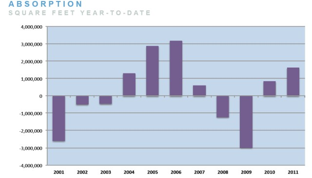 Absorption 2001 to 2011